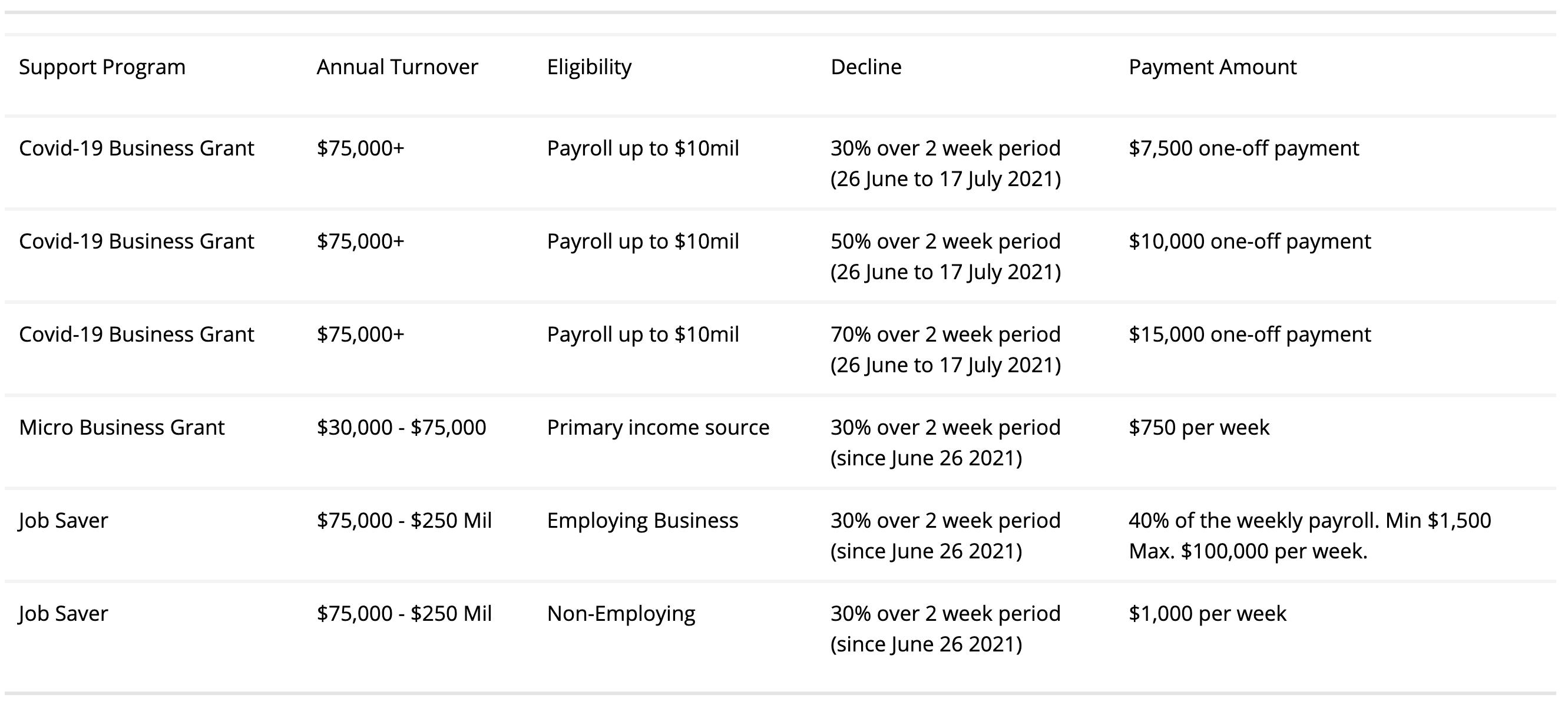 Covid -19 Chart Grants