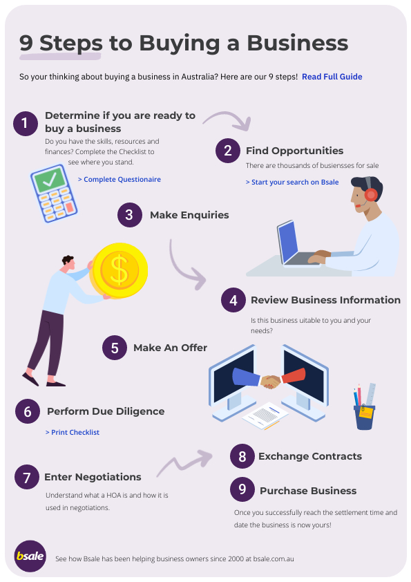 9 Steps to Buying a Business Checklist